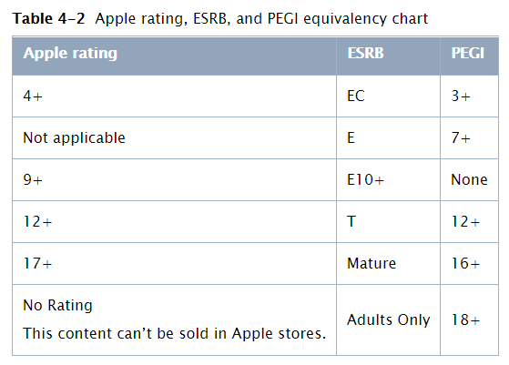 Apple Age Rating Comparison